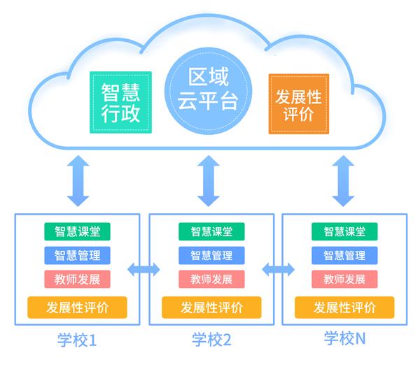 区域智慧教育平台 -2